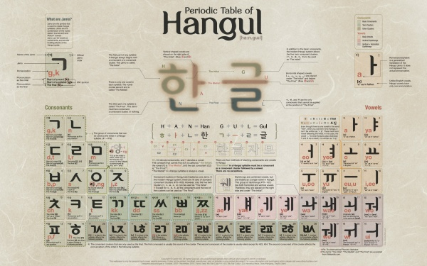 This periodic table for writing Korean is a great guide while committing the alphabet and rules to memory.